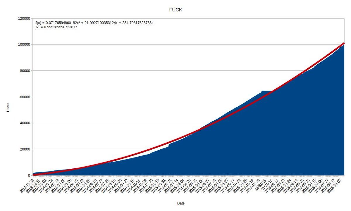 cock.li registration rate 0-100K